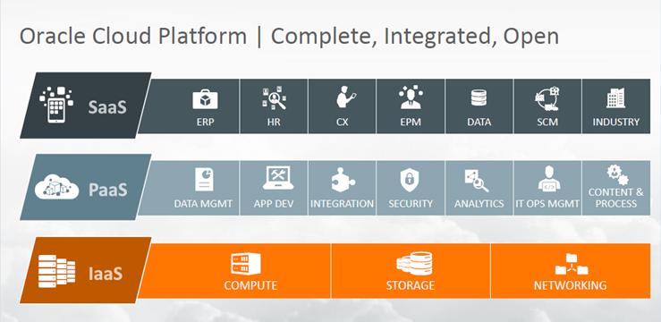 Oracle Cloud Platform Services