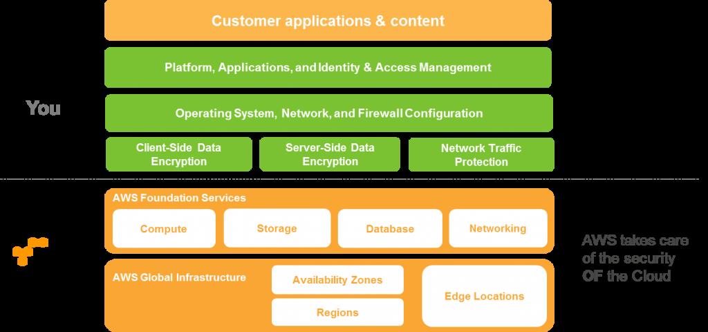 Amazon Web Services Screen Capture