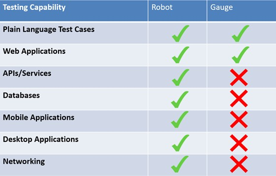 Comparison of the Robot and Gauge Testing Capability. Gauge can only test plain language test cases and web applications, while robot can test the above plus APIs/Services, Databases, Mobile Applications, Desktop Applications, and Networking