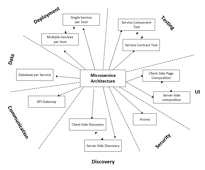 Diagram of the Microservices Architecture