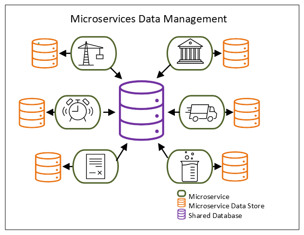 Diagram of Microservices Data Management